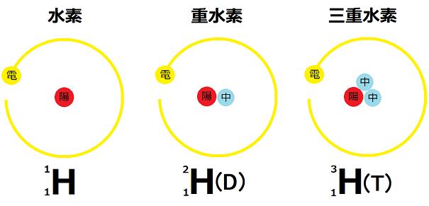 放射性同位元素とは?: 原発と放射能